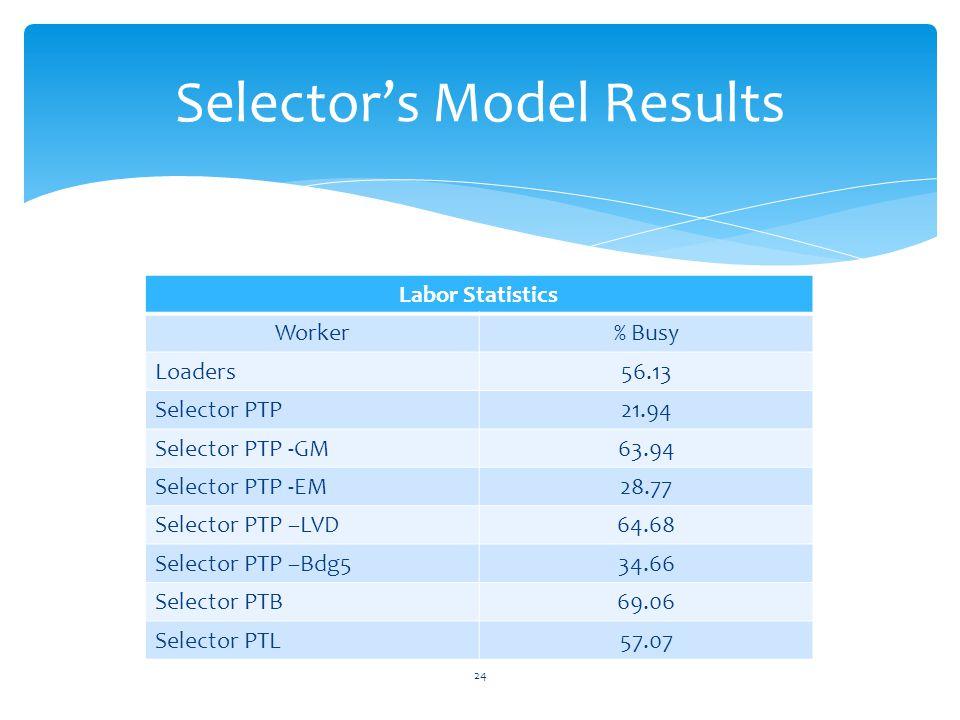 24 Selector's Model Results Labor Statistics Worker% Busy Loaders56.13 Selector PTP21.94 Selector PTP -GM63.94 Selector PTP -EM28.77 Selector PTP –LVD64.68 Selector PTP –Bdg534.66 Selector PTB69.06 Selector PTL57.07