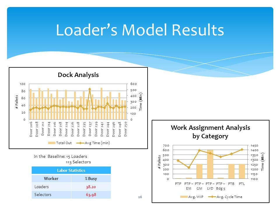 26 Loader's Model Results Labor Statistics Worker% Busy Loaders38.20 Selectors63.98 In the Baseline: 15 Loaders 113 Selectors