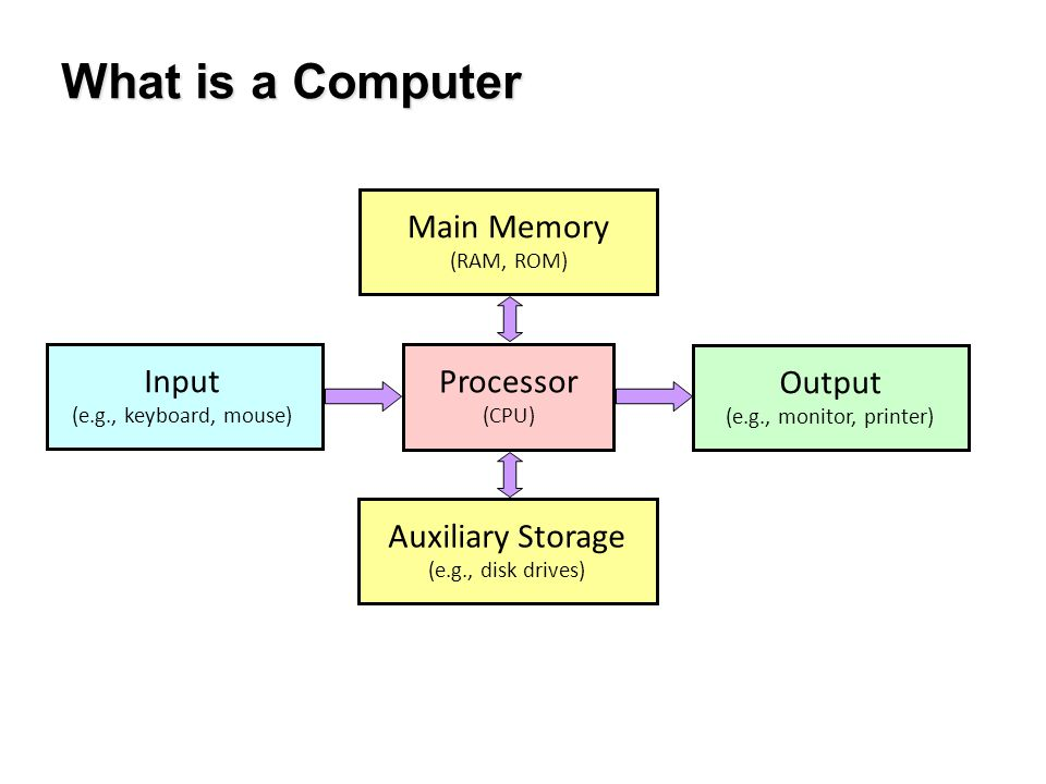 What is a Computer Main Memory (RAM, ROM) Auxiliary Storage (e.g., disk drives) Input (e.g., keyboard, mouse) Output (e.g., monitor, printer) Processo
