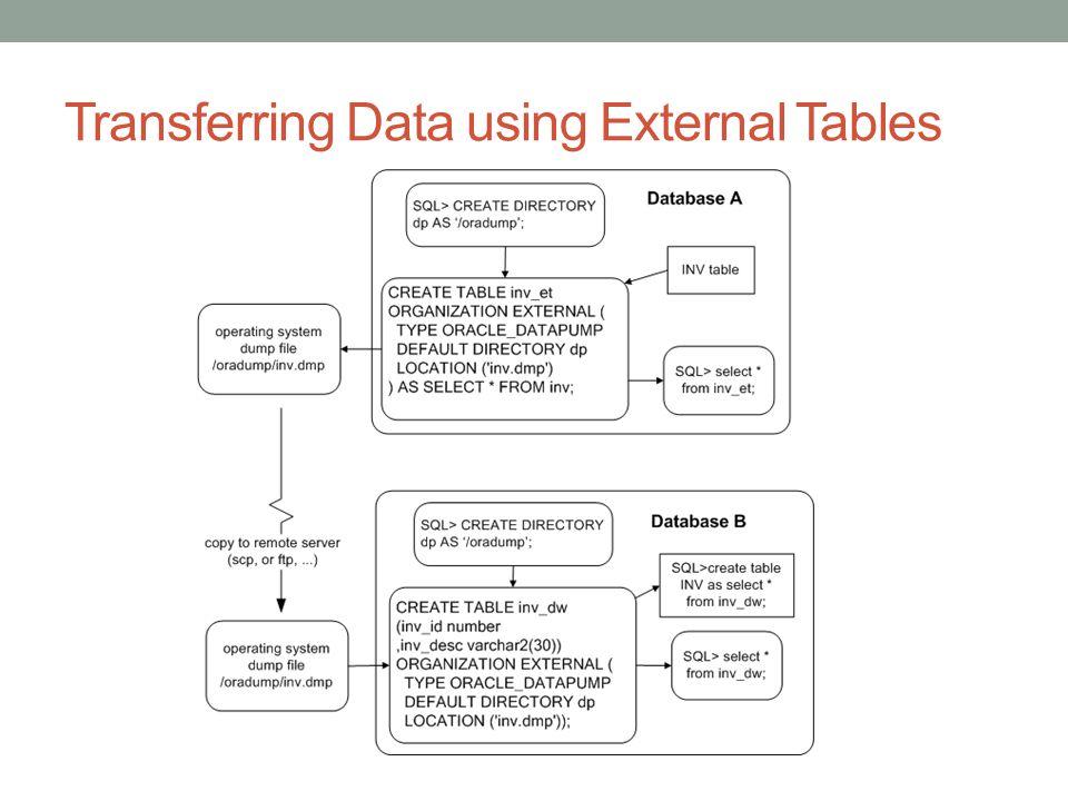 Transferring Data using External Tables