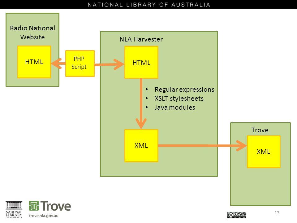 17 Radio National Website NLA Harvester HTML XML HTML Trove XML PHP Script Regular expressions XSLT stylesheets Java modules