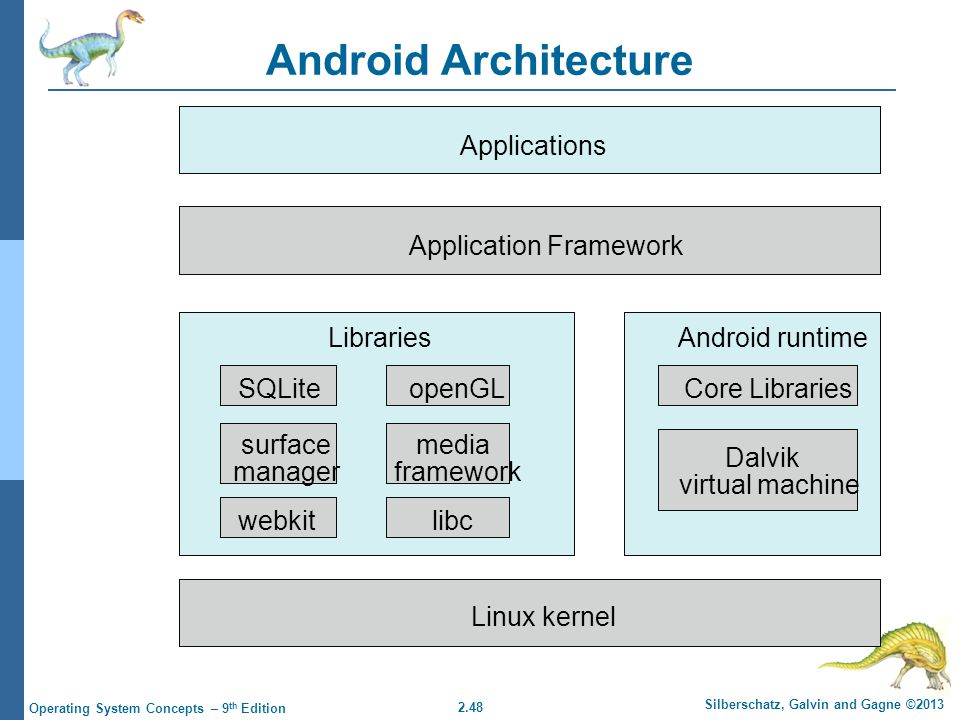 2.48 Silberschatz, Galvin and Gagne ©2013 Operating System Concepts – 9 th Edition Android Architecture Applications Application Framework Android runtime Core Libraries Dalvik virtual machine Libraries Linux kernel SQLiteopenGL surface manager webkitlibc media framework