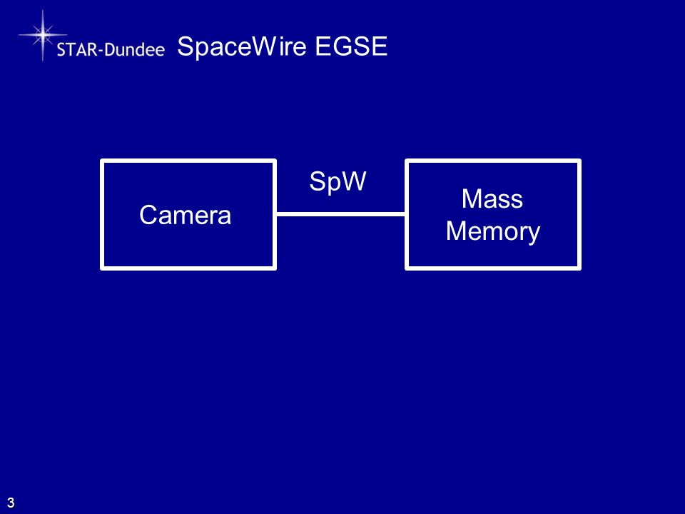 SpaceWire EGSE 3 Camera Mass Memory SpW