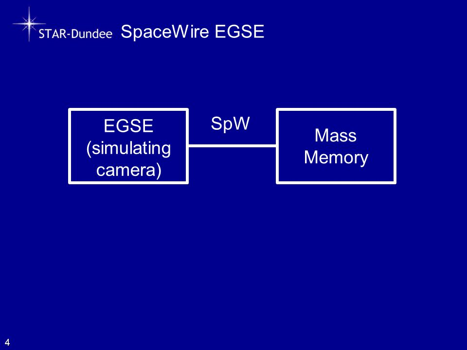 SpaceWire EGSE 4 EGSE (simulating camera) Mass Memory SpW