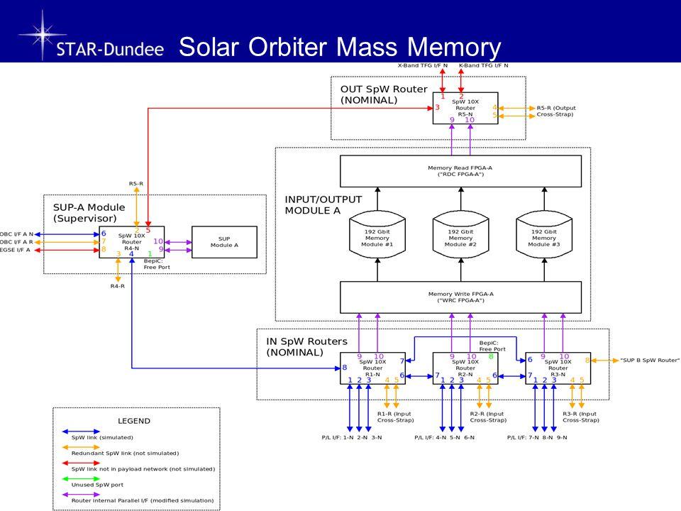 Solar Orbiter Mass Memory