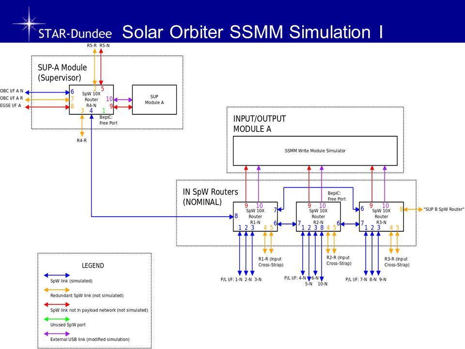 Solar Orbiter SSMM Simulation I