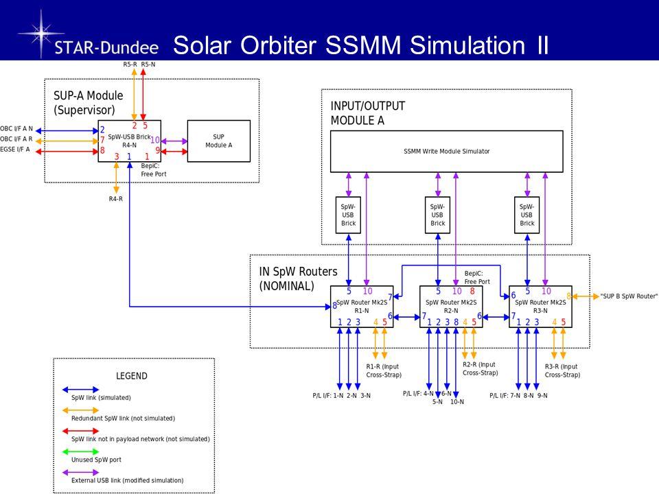Solar Orbiter SSMM Simulation II