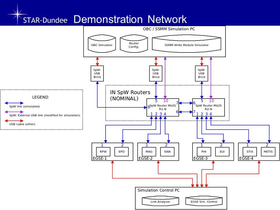 Demonstration Network