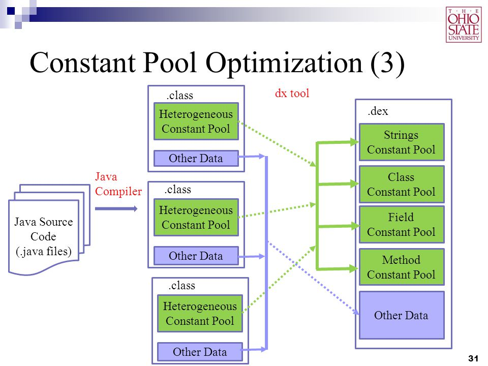 Constant Pool Optimization (3) 31 Java Source Code (.java files) Heterogeneous Constant Pool Other Data.class Heterogeneous Constant Pool Other Data.class Heterogeneous Constant Pool Other Data.class Strings Constant Pool Other Data.dex Class Constant Pool Field Constant Pool Method Constant Pool Java Compiler dx tool
