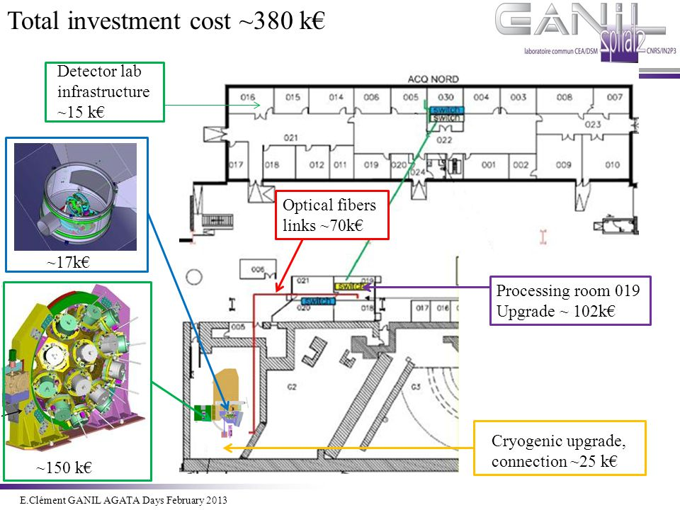 E.Clément Novembre 2011 ~150 k€ ~17k€ Processing room 019 Upgrade ~ 102k€ Detector lab infrastructure ~15 k€ Cryogenic upgrade, connection ~25 k€ Total investment cost ~380 k€ Optical fibers links ~70k€ E.Clément GANIL AGATA Days February 2013