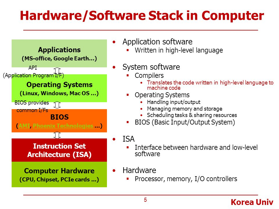 Korea Univ BIOS (AMI, Phoenix Technologies …)AMIPhoenix Technologies Hardware/Software Stack in Computer Application software  Written in high-level language System software  Compilers Translates the code written in high-level language to machine code  Operating Systems Handling input/output Managing memory and storage Scheduling tasks & sharing resources  BIOS (Basic Input/Output System) ISA  Interface between hardware and low-level software Hardware  Processor, memory, I/O controllers 5 Computer Hardware (CPU, Chipset, PCIe cards...) Operating Systems (Linux, Windows, Mac OS …) Applications (MS-office, Google Earth…) API (Application Program I/F) BIOS provides common I/Fs Instruction Set Architecture (ISA)
