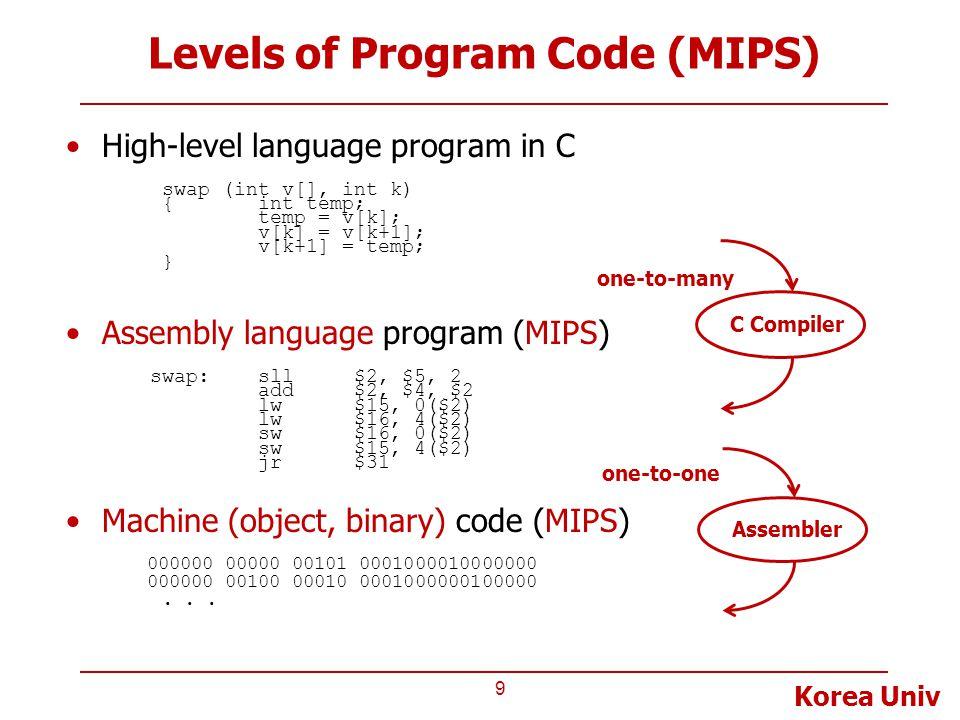 Korea Univ Levels of Program Code (MIPS) High-level language program in C swap (int v[], int k) { int temp; temp = v[k]; v[k] = v[k+1]; v[k+1] = temp; } Assembly language program (MIPS) swap:sll$2, $5, 2 add$2, $4, $2 lw$15, 0($2) lw$16, 4($2) sw$16, 0($2) sw$15, 4($2) jr$31 Machine (object, binary) code (MIPS) 000000 00000 00101 0001000010000000 000000 00100 00010 0001000000100000...
