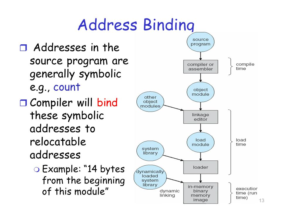 Address Binding r Addresses in the source program are generally symbolic e.g., count r Compiler will bind these symbolic addresses to relocatable addr
