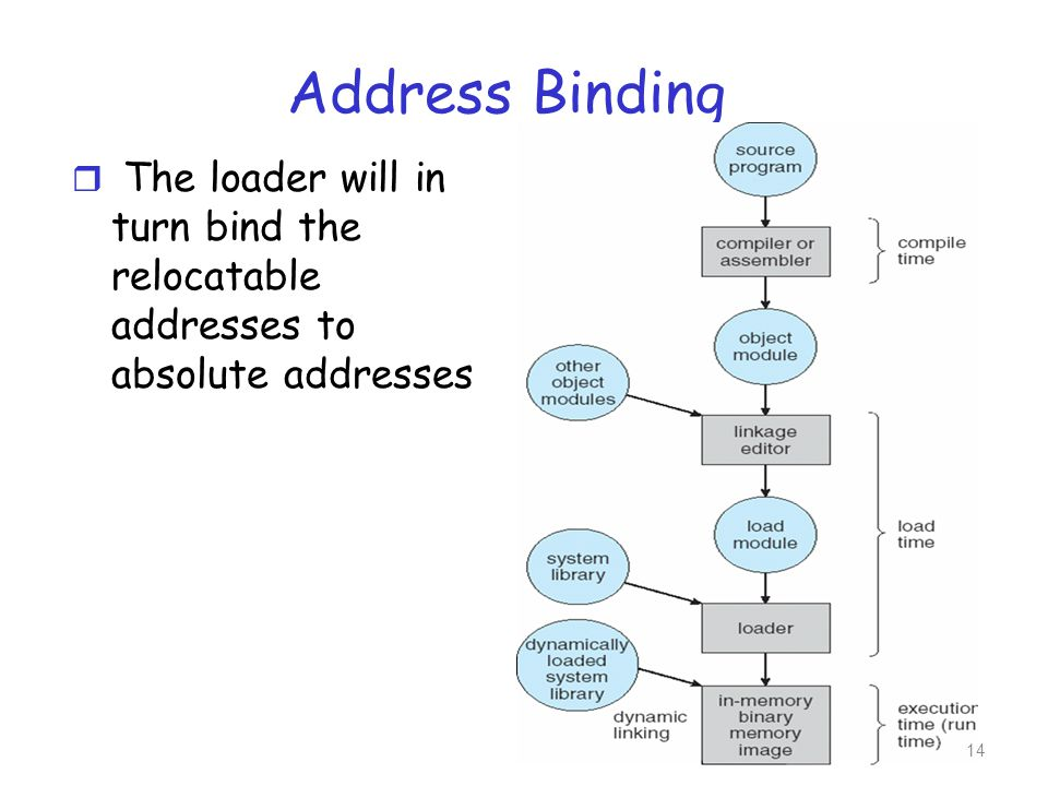Address Binding r The loader will in turn bind the relocatable addresses to absolute addresses 14