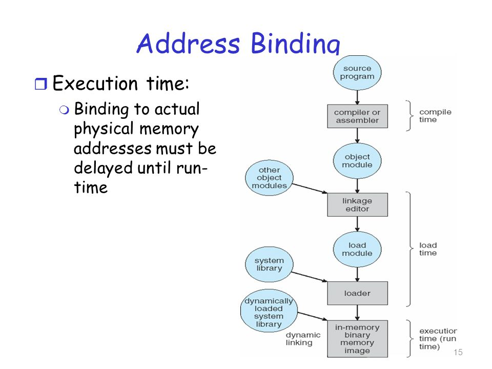 Address Binding r Execution time: m Binding to actual physical memory addresses must be delayed until run- time 15