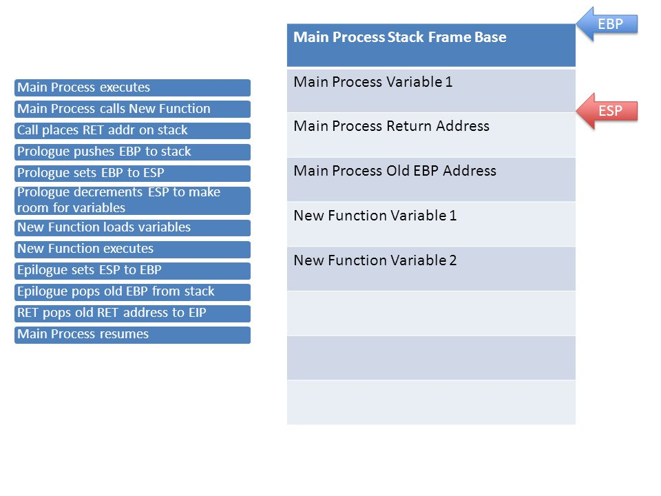 Main Process Stack Frame Base Main Process Variable 1 Main Process Return Address Main Process Old EBP Address New Function Variable 1 New Function Variable 2 EBP ESP Main Process executes Main Process calls New Function Call places RET addr on stack Prologue pushes EBP to stack Prologue sets EBP to ESP Prologue decrements ESP to make room for variables New Function loads variables New Function executes Epilogue sets ESP to EBP Epilogue pops old EBP from stack RET pops old RET address to EIP Main Process resumes