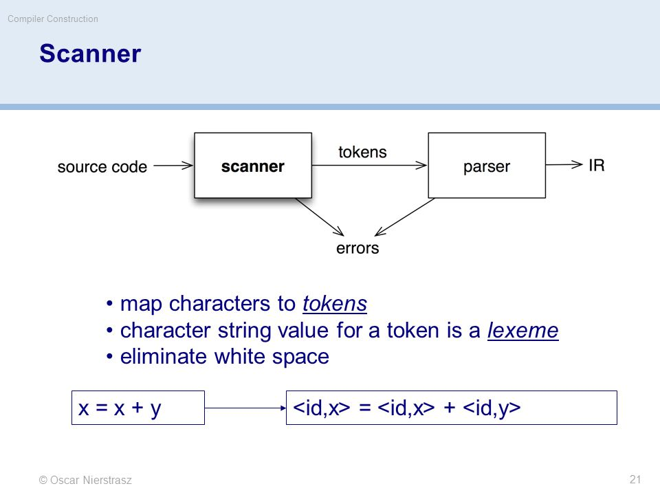 © Oscar Nierstrasz Compiler Construction Scanner map characters to tokens character string value for a token is a lexeme eliminate white space x = x +