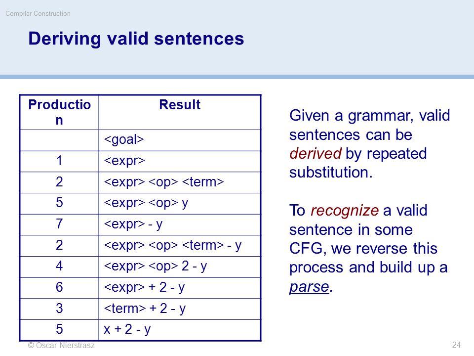 © Oscar Nierstrasz Compiler Construction Deriving valid sentences Productio n Result 1 2 5 y 7 - y 2 4 2 - y 6 + 2 - y 3 5x + 2 - y Given a grammar, valid sentences can be derived by repeated substitution.
