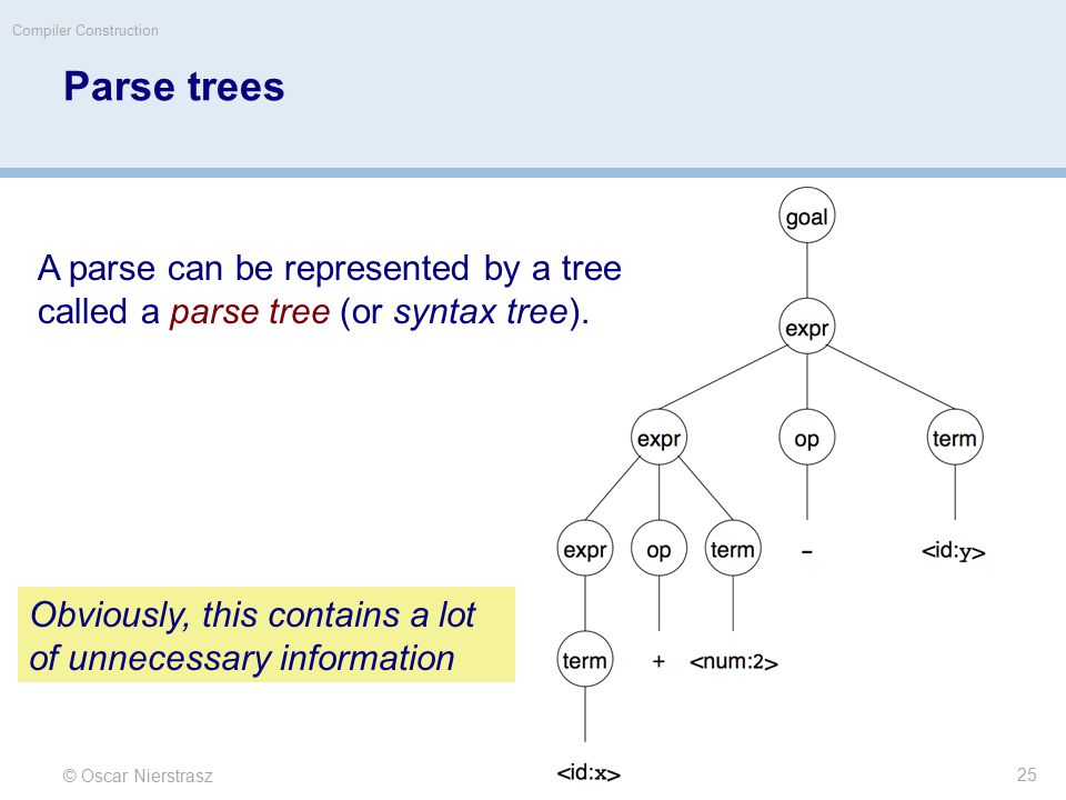 © Oscar Nierstrasz Compiler Construction Parse trees A parse can be represented by a tree called a parse tree (or syntax tree).