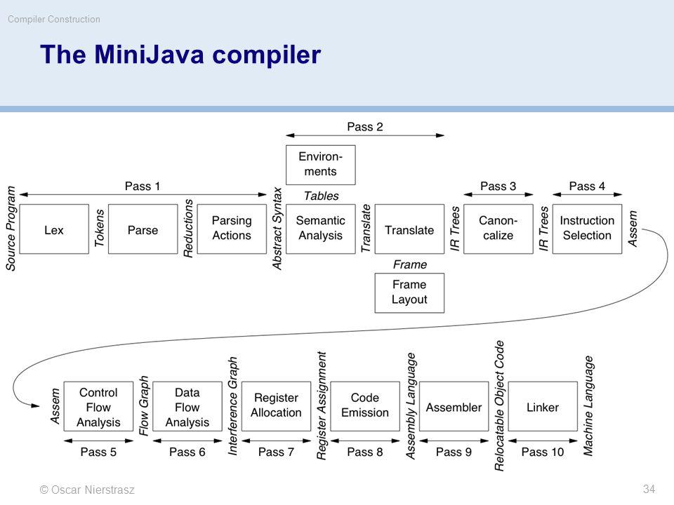 © Oscar Nierstrasz Compiler Construction The MiniJava compiler 34