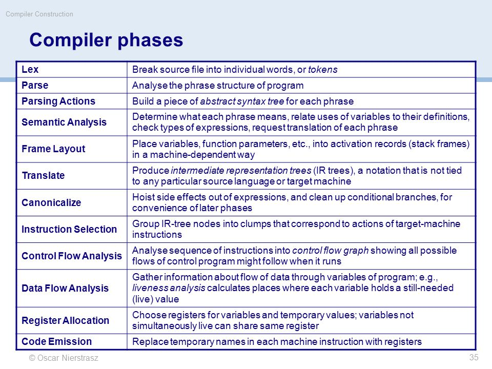 © Oscar Nierstrasz Compiler Construction Compiler phases LexBreak source file into individual words, or tokens ParseAnalyse the phrase structure of pro