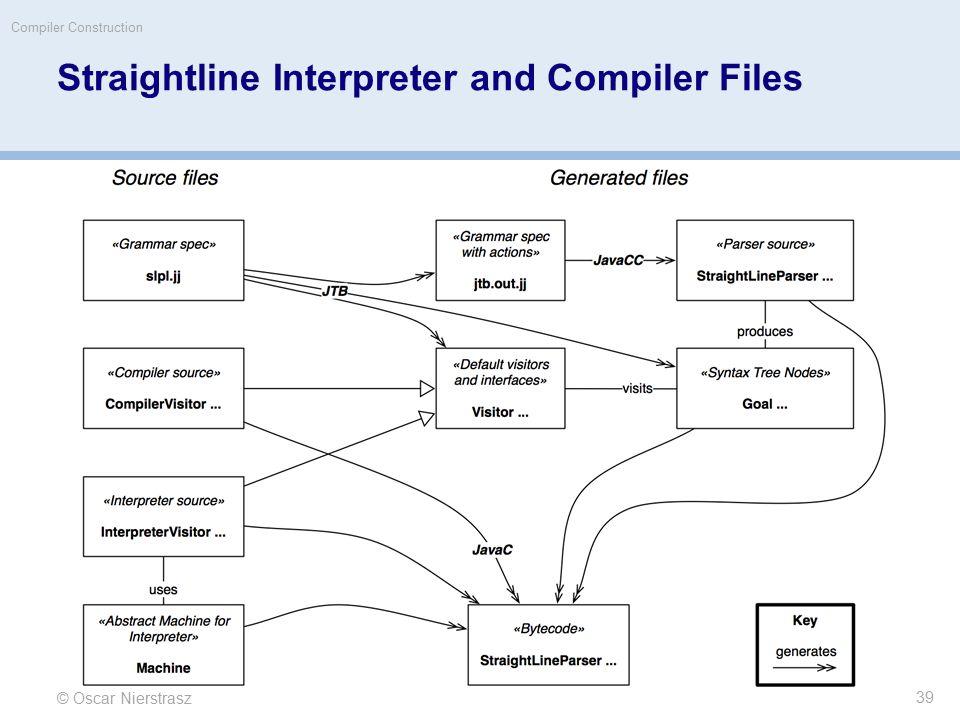 Straightline Interpreter and Compiler Files © Oscar Nierstrasz Compiler Construction 39