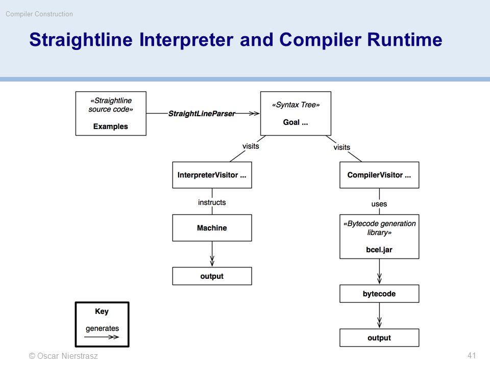 Straightline Interpreter and Compiler Runtime © Oscar Nierstrasz Compiler Construction 41