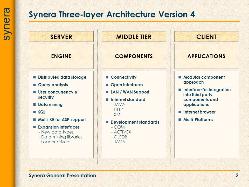 synera Synera General Presentation2 Synera Three-layer Architecture Version 4 Distributed data storage Query analysis User concurrency & security Data mining SQL Multi-KB for ASP support Expansion interfaces - New data types - Data mining libraries - Loader drivers SERVER ENGINE Connectivity Open interfaces LAN / WAN Support Internet standard - JAVA - HTTP - XML Development standards - COM+ - ACTIVEX - OLEDB - JAVA MIDDLE TIER COMPONENTS Modular component approach Interface for integration into third party components and applications Internet browser Multi-Platforms CLIENT APPLICATIONS
