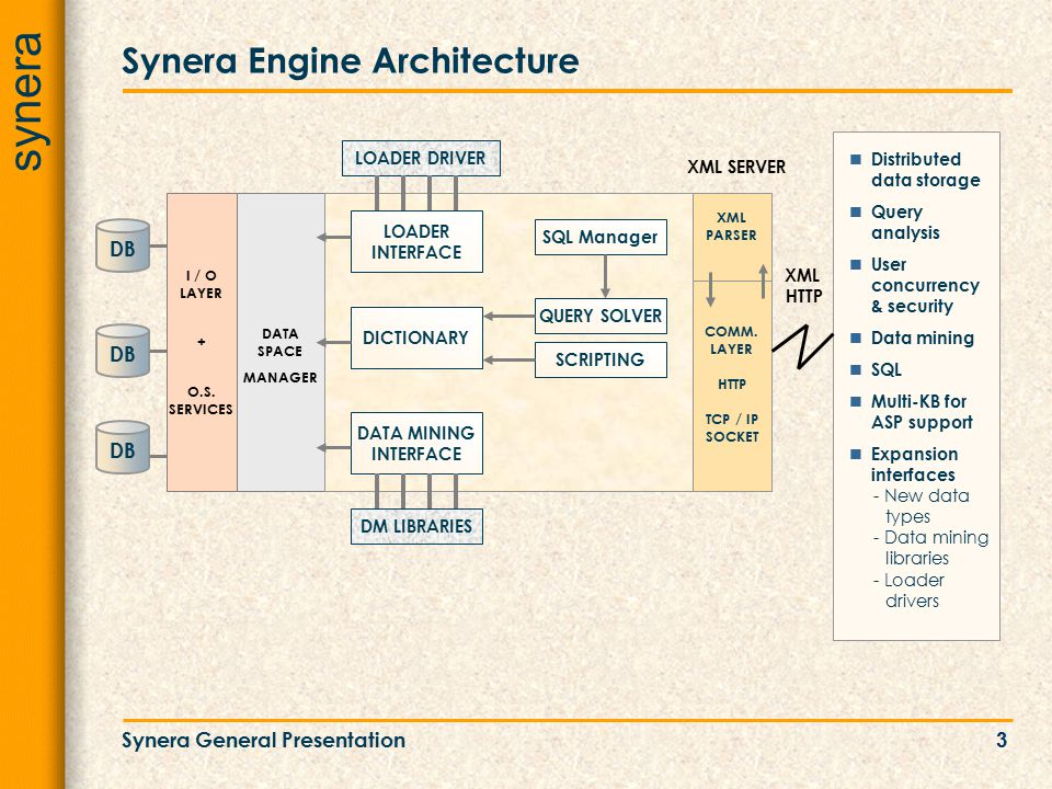 synera Synera General Presentation3 DATA SPACE MANAGER Synera Engine Architecture DB LOADER INTERFACE DICTIONARY SQL Manager QUERY SOLVER DATA MINING INTERFACE SCRIPTING LOADER DRIVER DM LIBRARIES Distributed data storage Query analysis User concurrency & security Data mining SQL Multi-KB for ASP support Expansion interfaces - New data types - Data mining libraries - Loader drivers XML PARSER XML SERVER COMM.