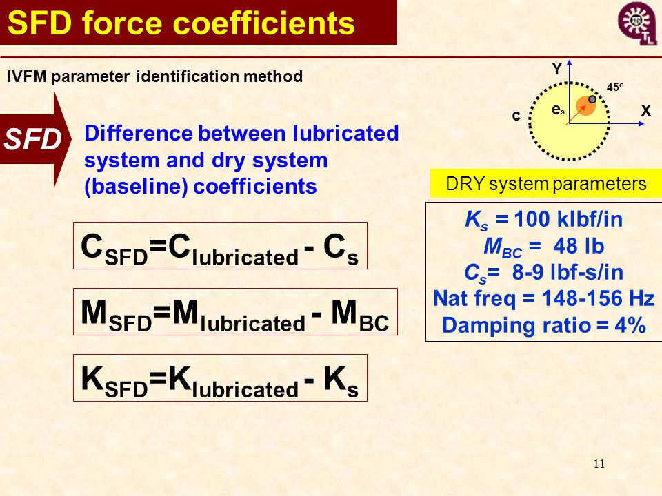 11 SFD K s = 100 klbf/in M BC = 48 lb C s = 8-9 lbf-s/in Nat freq = 148-156 Hz Damping ratio = 4% DRY system parameters C SFD =C lubricated - C s M SFD =M lubricated - M BC K SFD =K lubricated - K s Difference between lubricated system and dry system (baseline) coefficients SFD force coefficients IVFM parameter identification method X Y eses c 45 o