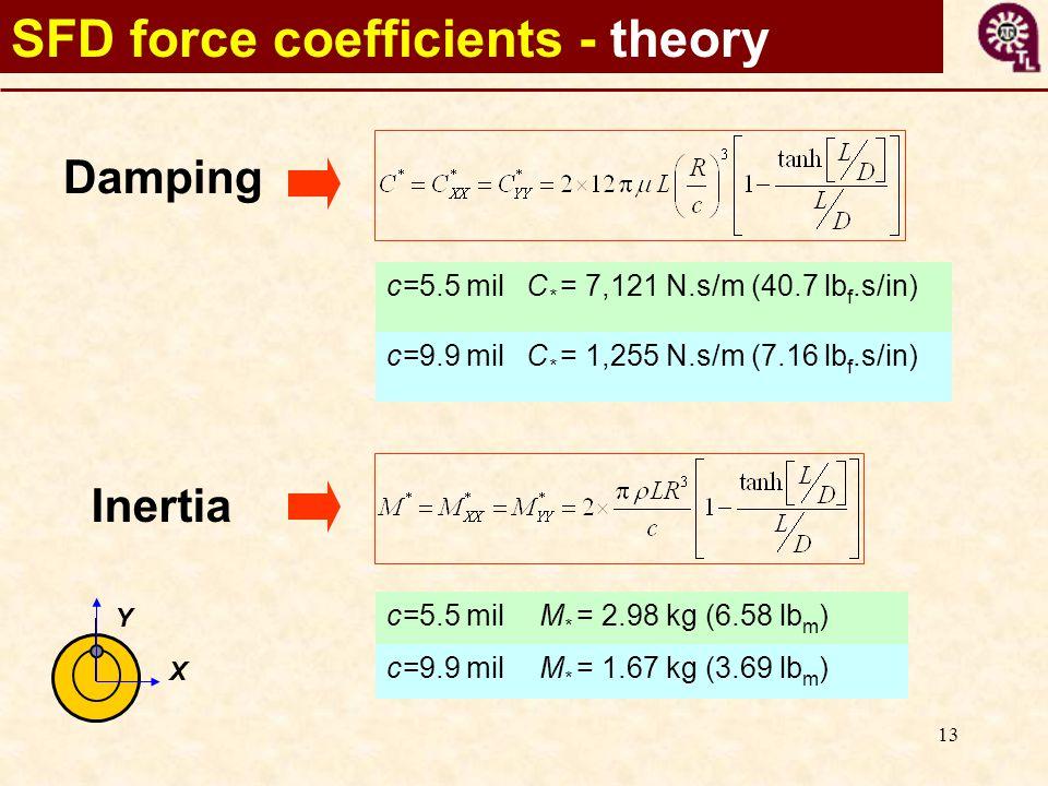 13 SFD force coefficients - theory Damping Inertia c=5.5 milC * = 7,121 N.s/m (40.7 lb f.s/in) c=9.9 milC * = 1,255 N.s/m (7.16 lb f.s/in) c=5.5 milM * = 2.98 kg (6.58 lb m ) c=9.9 milM * = 1.67 kg (3.69 lb m ) X Y