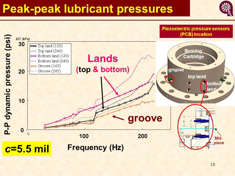 18 Peak-peak lubricant pressures Frequency (Hz) P-P dynamic pressure (psi) 100200 30 20 10 0 c=5.5 mil groove Lands (top & bottom) 207 (kPa) Piezoelectric pressure sensors (PCB) location Bearing Cartridge bottom land top land groove Mid- plane