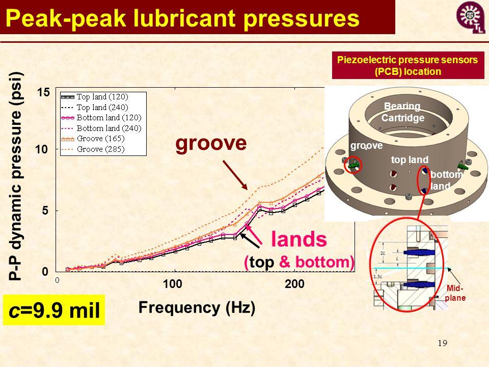 19 Peak-peak lubricant pressures Frequency (Hz) 100200 15 10 5 0 c=9.9 mil groove lands (top & bottom) Piezoelectric pressure sensors (PCB) location Bearing Cartridge bottom land top land groove Mid- plane P-P dynamic pressure (psi)