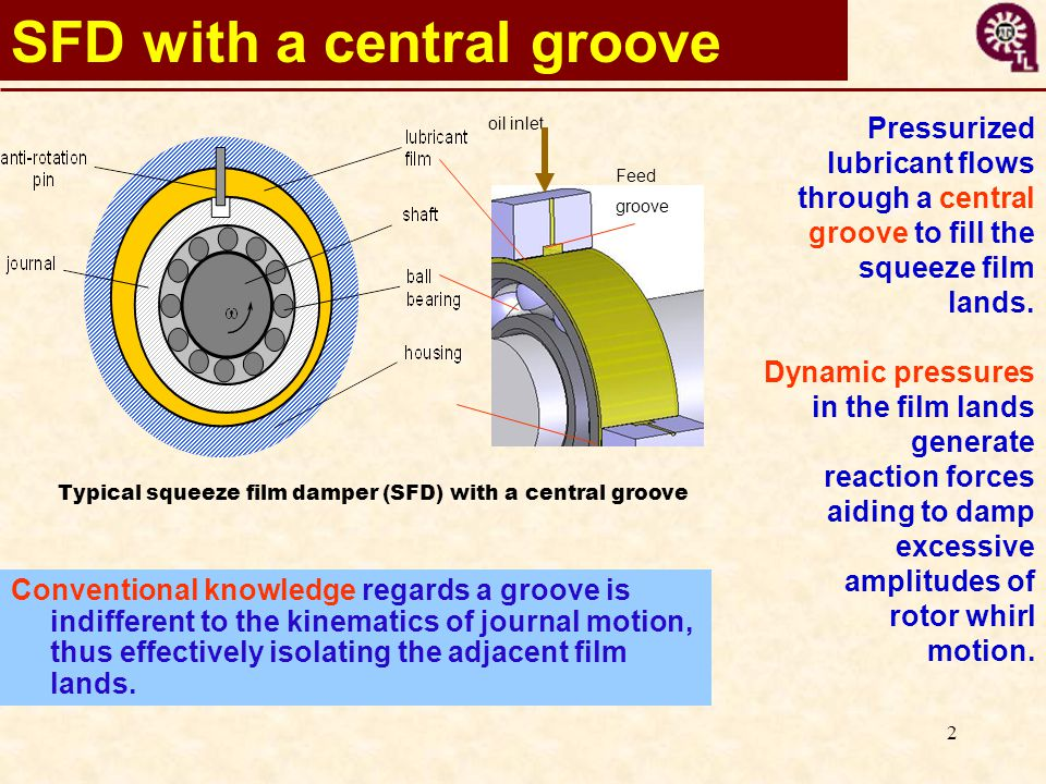 2 Typical squeeze film damper (SFD) with a central groove SFD with a central groove Conventional knowledge regards a groove is indifferent to the kinematics of journal motion, thus effectively isolating the adjacent film lands.