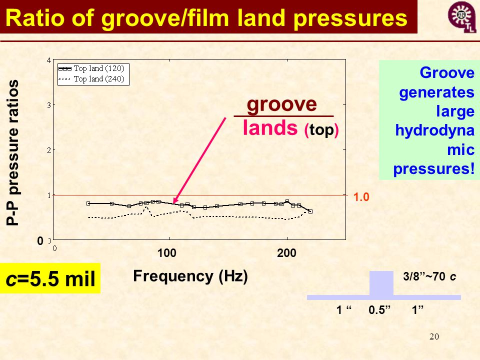 20 Ratio of groove/film land pressures Frequency (Hz) P-P pressure ratios 100200 0 c=5.5 mil groove lands (top) 1.0 Groove generates large hydrodyna mic pressures.