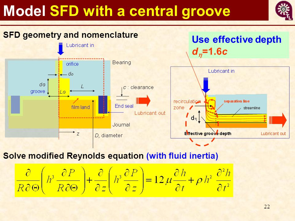 22 Model SFD with a central groove SFD geometry and nomenclature Solve modified Reynolds equation (with fluid inertia) Use effective depth d  =1.6c