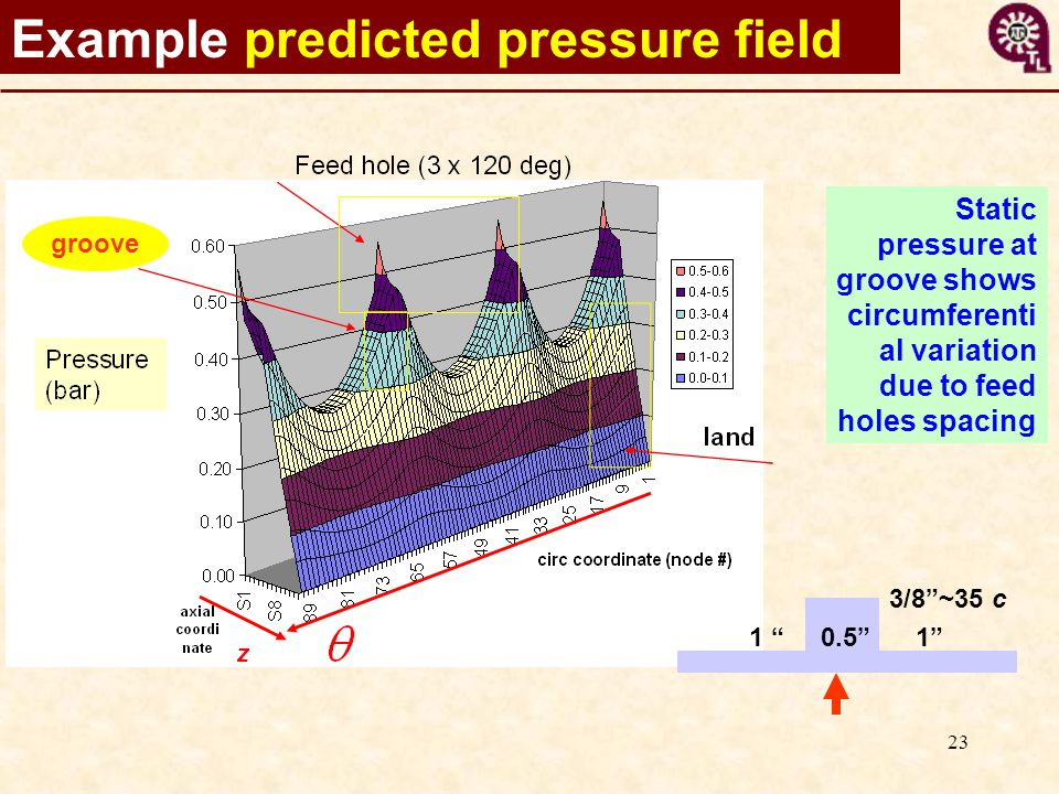 23 Example predicted pressure field Static pressure at groove shows circumferenti al variation due to feed holes spacing groove 3/8 ~35 c 1 0.5 1
