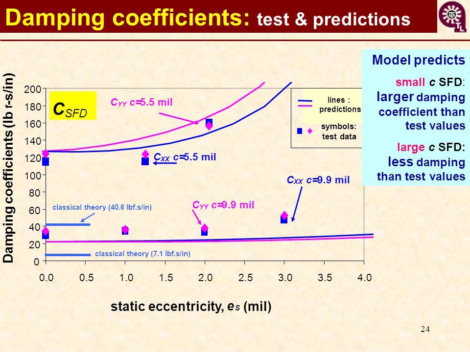 24 0 20 40 60 80 100 120 140 160 180 200 0.00.51.01.52.02.53.03.54.0 static eccentricity, e S (mil) Damping coefficients (lb f -s/in) C SFD C XX c=9.9 mil C YY c=9.9 mil C YY c=5.5 mil C XX c=5.5 mil lines : predictions symbols: test data classical theory (7.1 lbf.s/in) classical theory (40.6 lbf.s/in) Damping coefficients: test & predictions Model predicts small c SFD: larger damping coefficient than test values large c SFD: less damping than test values