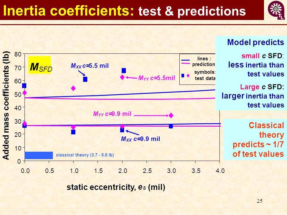 25 Inertia coefficients: test & predictions 0 10 20 30 40 50 60 70 80 0.00.51.01.52.02.53.03.54.0 Added mass coefficients (lb) M SFD M XX c=9.9 mil M YY c=9.9 mil M YY c=5.5mil M XX c=5.5 mil classical theory (3.7 - 6.6 lb) static eccentricity, e S (mil) lines : predictions symbols: test data Classical theory predicts ~ 1/7 of test values Model predicts small c SFD: less inertia than test values Large c SFD: larger inertia than test values