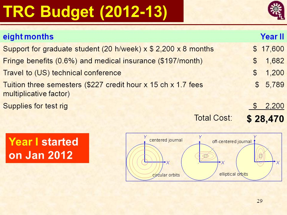 29 TRC Budget (2012-13) eight monthsYear II Support for graduate student (20 h/week) x $ 2,200 x 8 months$ 17,600 Fringe benefits (0.6%) and medical insurance ($197/month)$ 1,682 Travel to (US) technical conference$ 1,200 Tuition three semesters ($227 credit hour x 15 ch x 1.7 fees multiplicative factor) $ 5,789 Supplies for test rig $ 2,200 Total Cost: $ 28,470 Year I started on Jan 2012