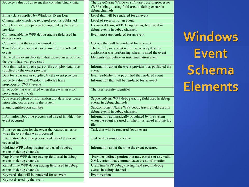 Windows Event Schema Elements