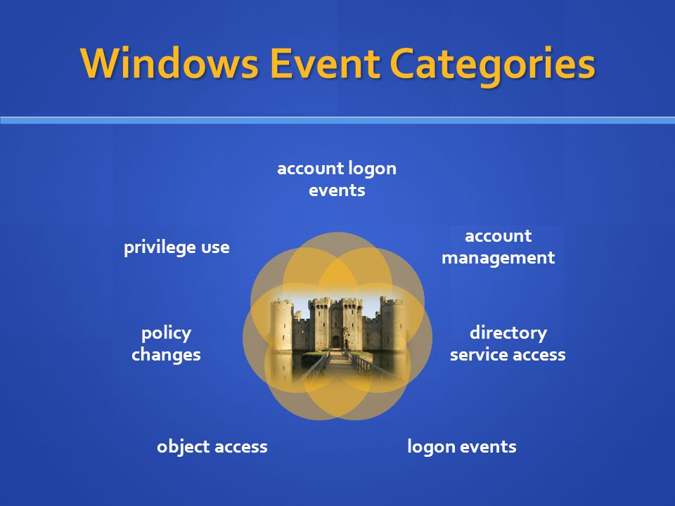 Windows Event Categories account logon events account management directory service access logon eventsobject access policy changes privilege use