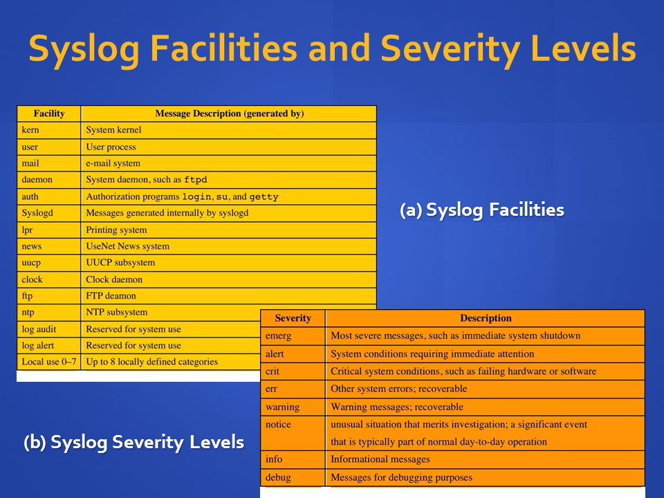 Syslog Facilities and Severity Levels (b) Syslog Severity Levels (a) Syslog Facilities
