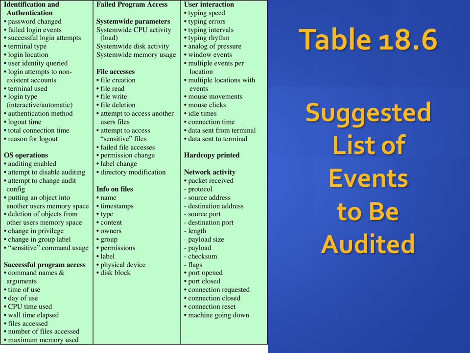 Table 18.6 Suggested List of Events to Be Audited