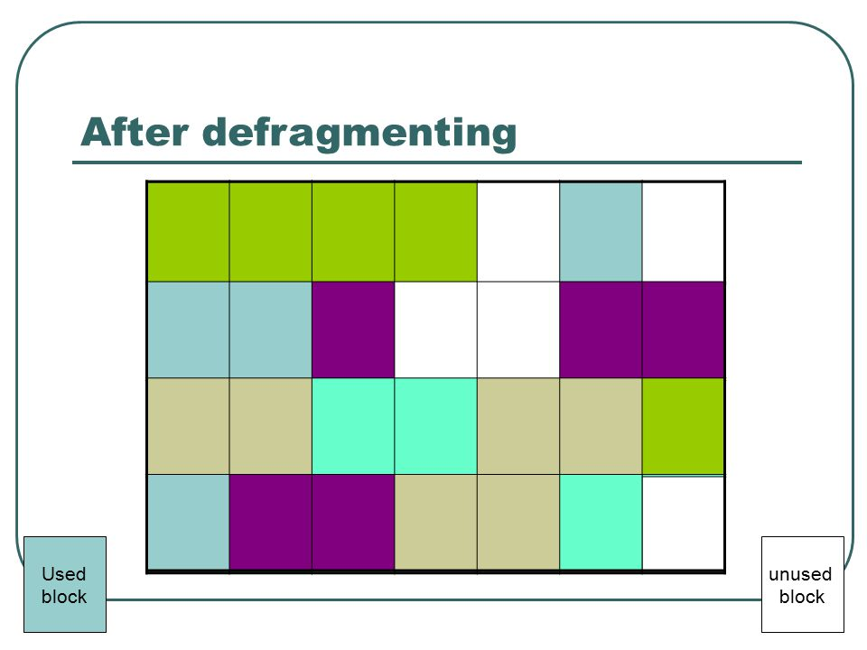 Before defragmenting After defragmenting Used block unused block