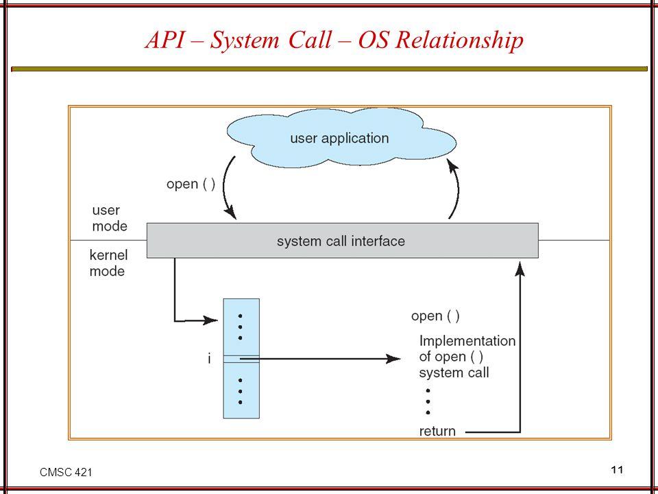 CMSC 421 11 API – System Call – OS Relationship