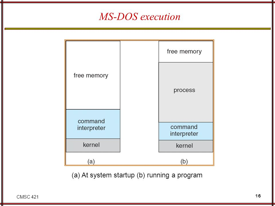 CMSC 421 16 MS-DOS execution (a) At system startup (b) running a program