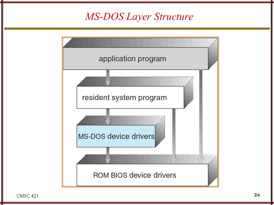 CMSC 421 24 MS-DOS Layer Structure