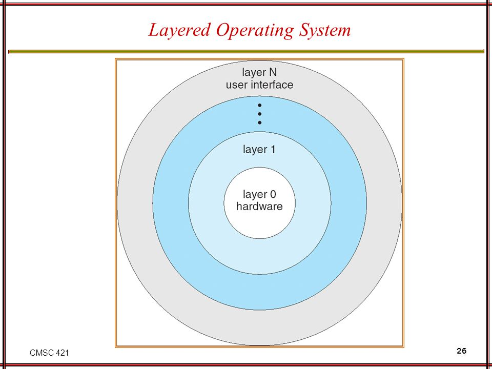 CMSC 421 26 Layered Operating System