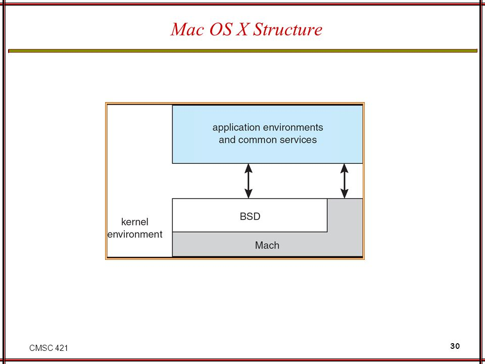 CMSC 421 30 Mac OS X Structure